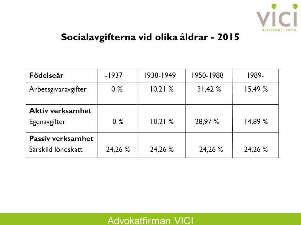 Socialavgifterna vid olika åldrar - 2015
