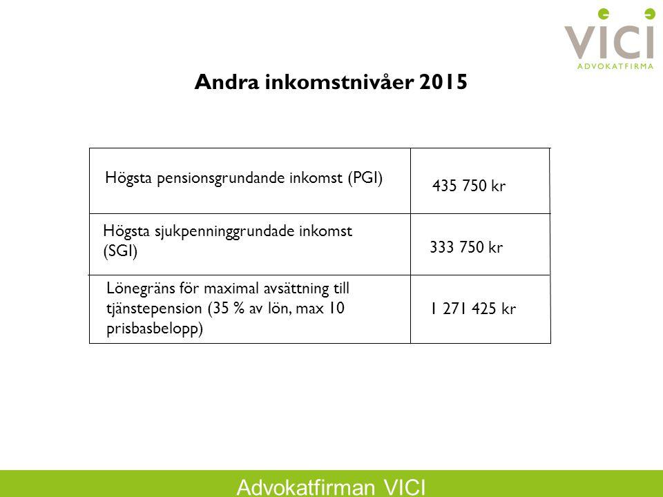Andra inkomstnivåer 2015 Högsta pensionsgrundande inkomst (PGI)