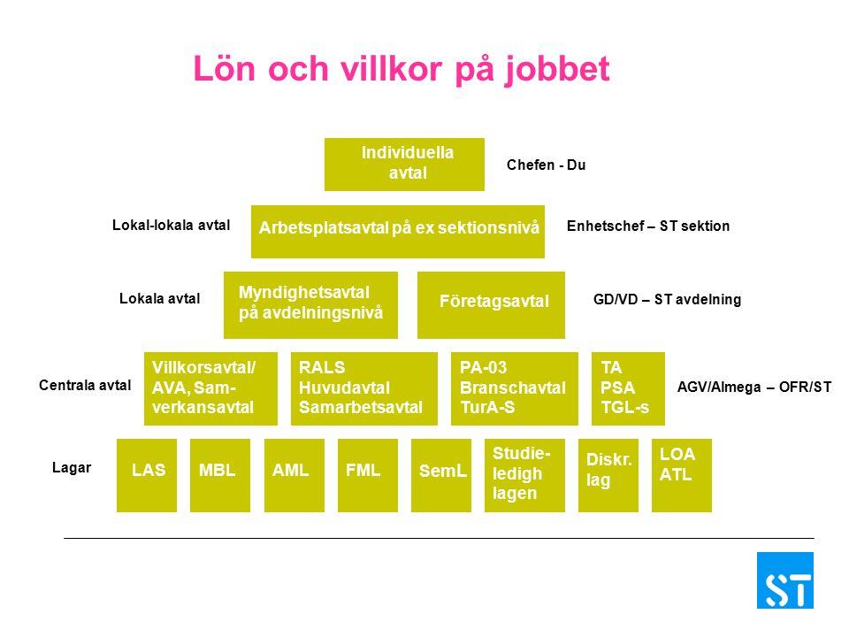 Lön och villkor på jobbet