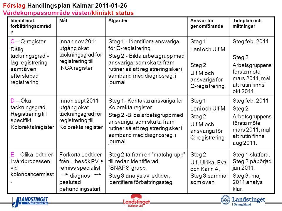 Förslag Handlingsplan Kalmar 2011-01-26