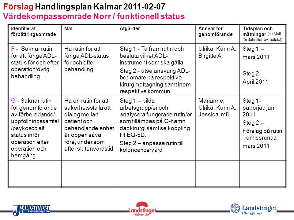 Förslag Handlingsplan Kalmar 2011-02-07