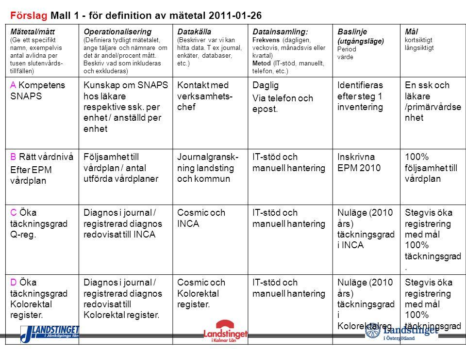 Förslag Mall 1 - för definition av mätetal 2011-01-26