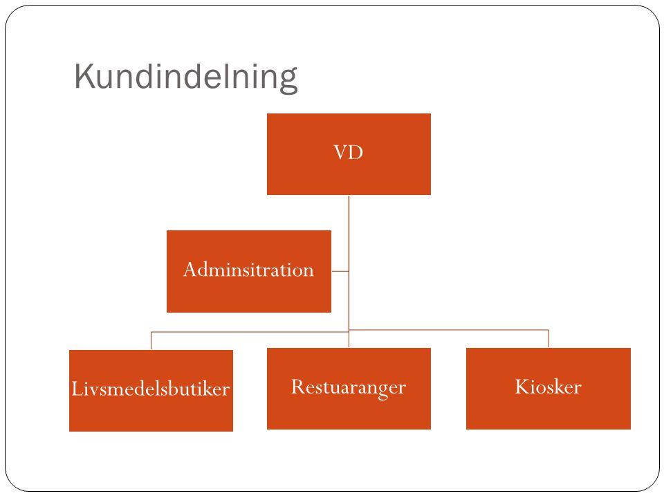 Kundindelning VD Livsmedelsbutiker Restuaranger Kiosker Adminsitration