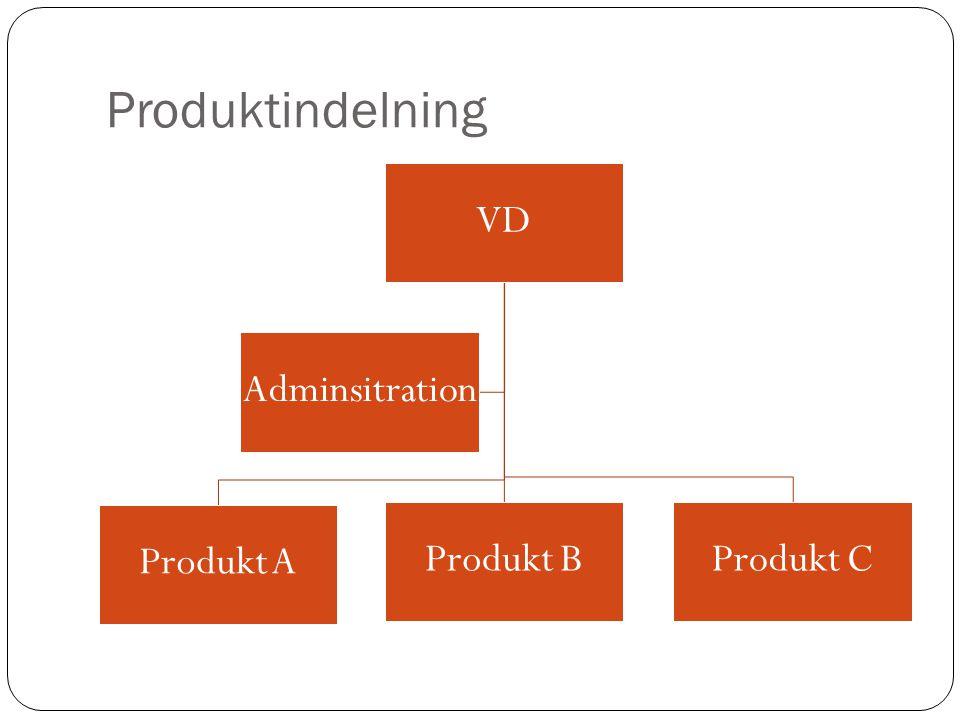 Produktindelning VD Produkt A Produkt B Produkt C Adminsitration