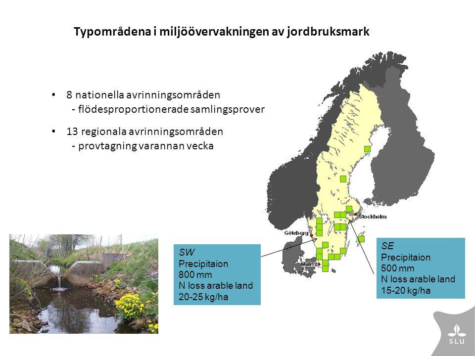 Typområdena i miljöövervakningen av jordbruksmark