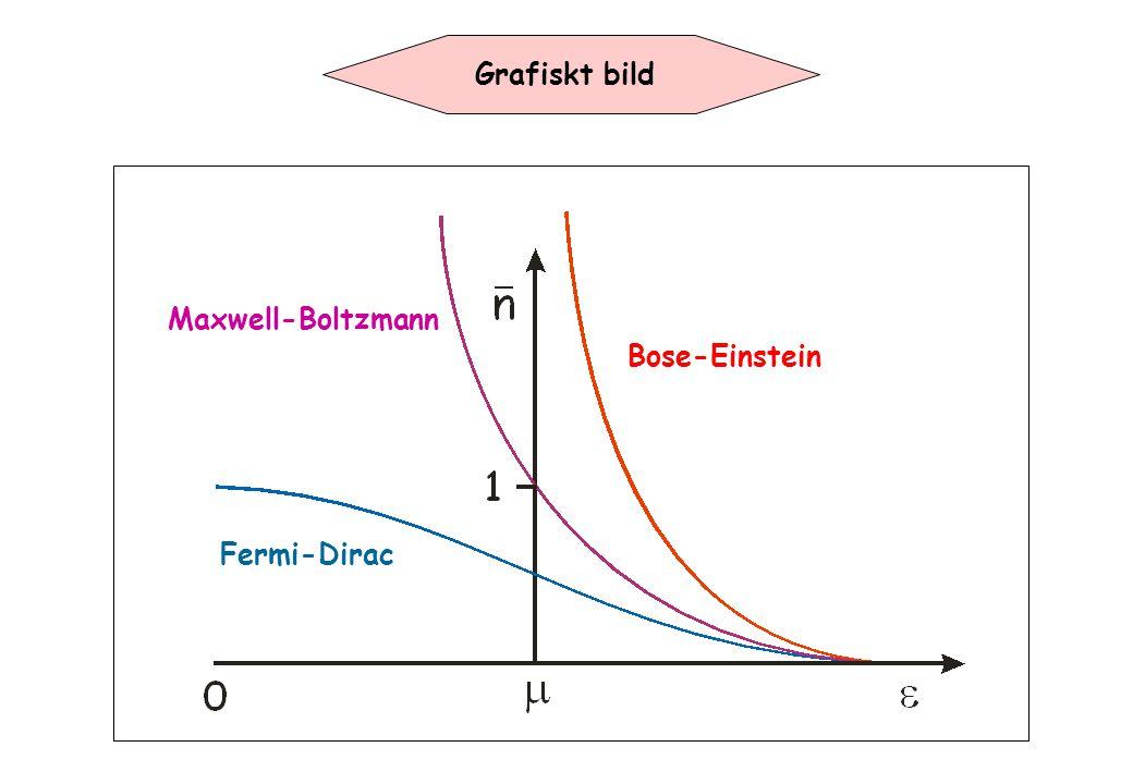 Grafiskt bild Maxwell-Boltzmann Bose-Einstein Fermi-Dirac