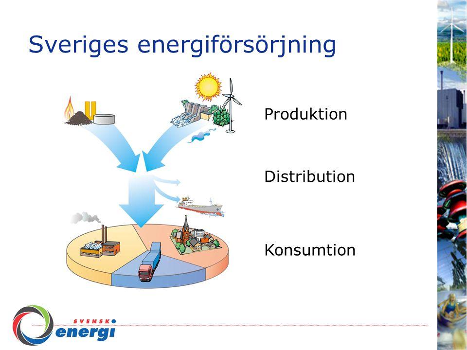 Sveriges energiförsörjning