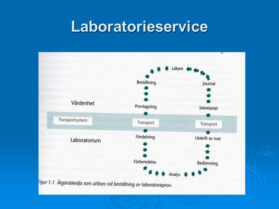 Laboratorieservice Vad är det som händer när en laboratorieanalys beställs – Utlösning av en åtgärdskedja.