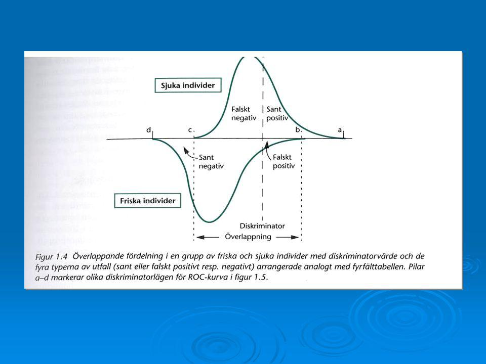 Lågt gränsvärde = hög sensitivitet och låg specificitet