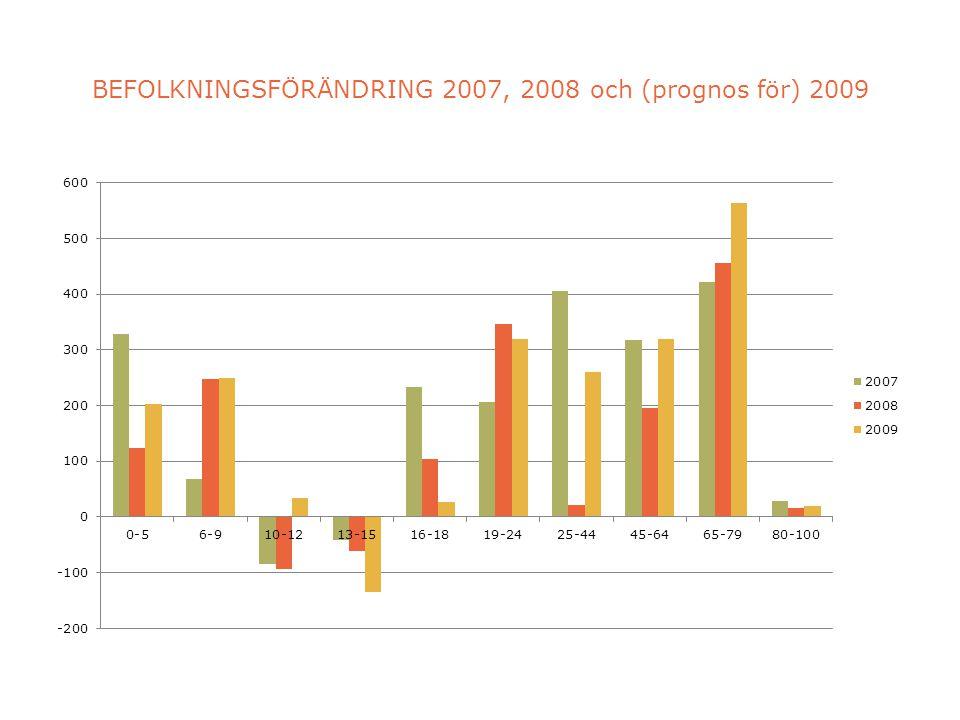 BEFOLKNINGSFÖRÄNDRING 2007, 2008 och (prognos för) 2009