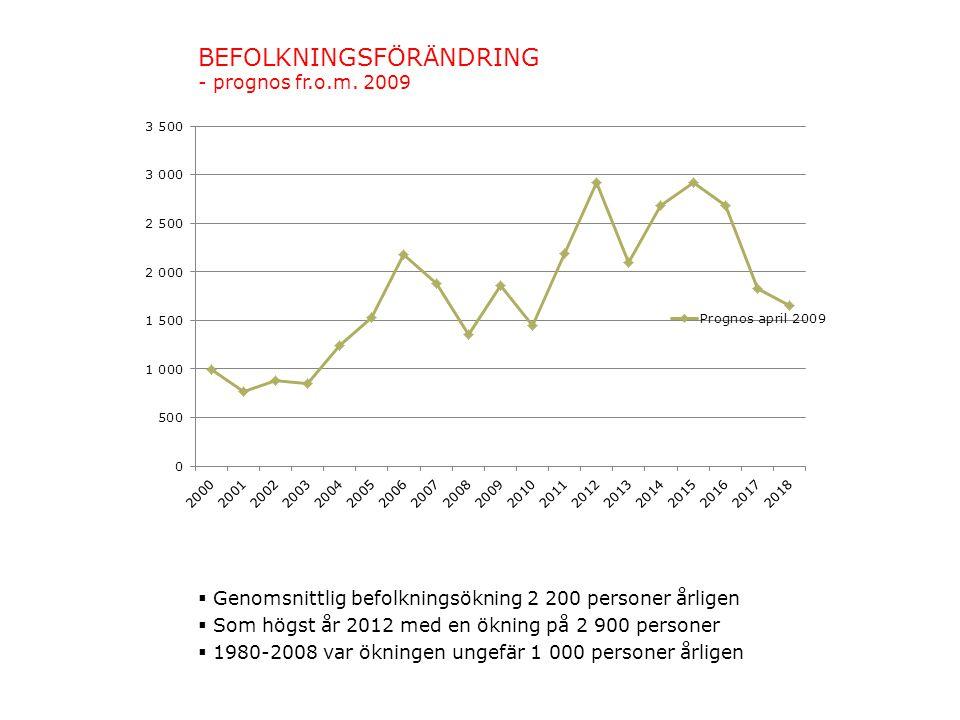BEFOLKNINGSFÖRÄNDRING - prognos fr.o.m. 2009
