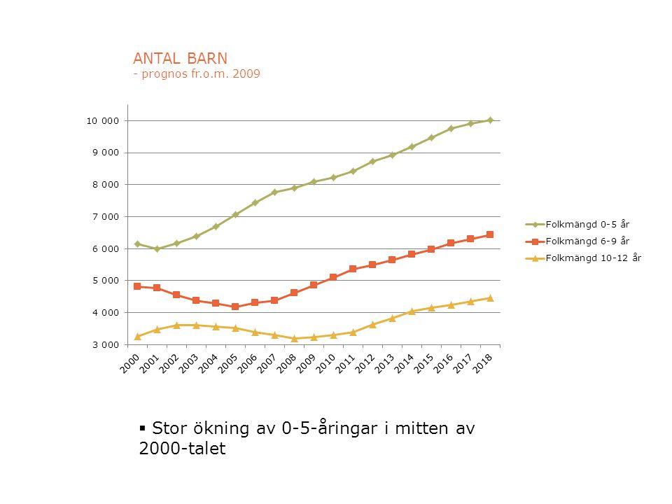 ANTAL BARN - prognos fr.o.m. 2009