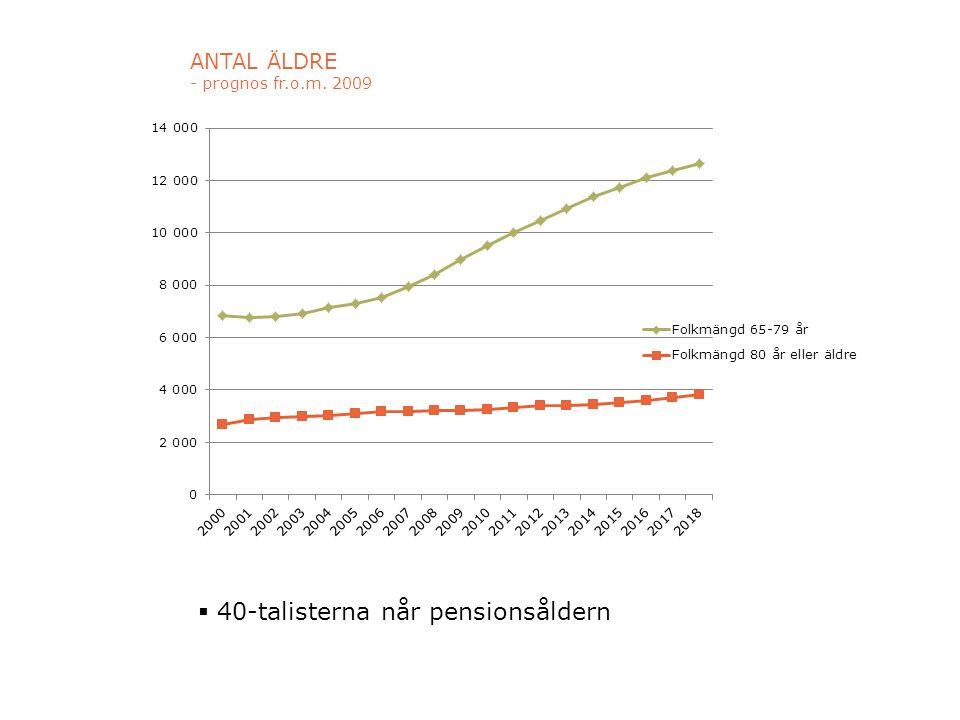 ANTAL ÄLDRE - prognos fr.o.m. 2009