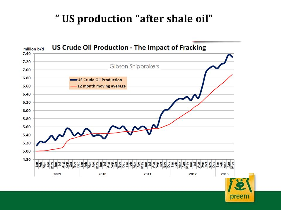 US production after shale oil