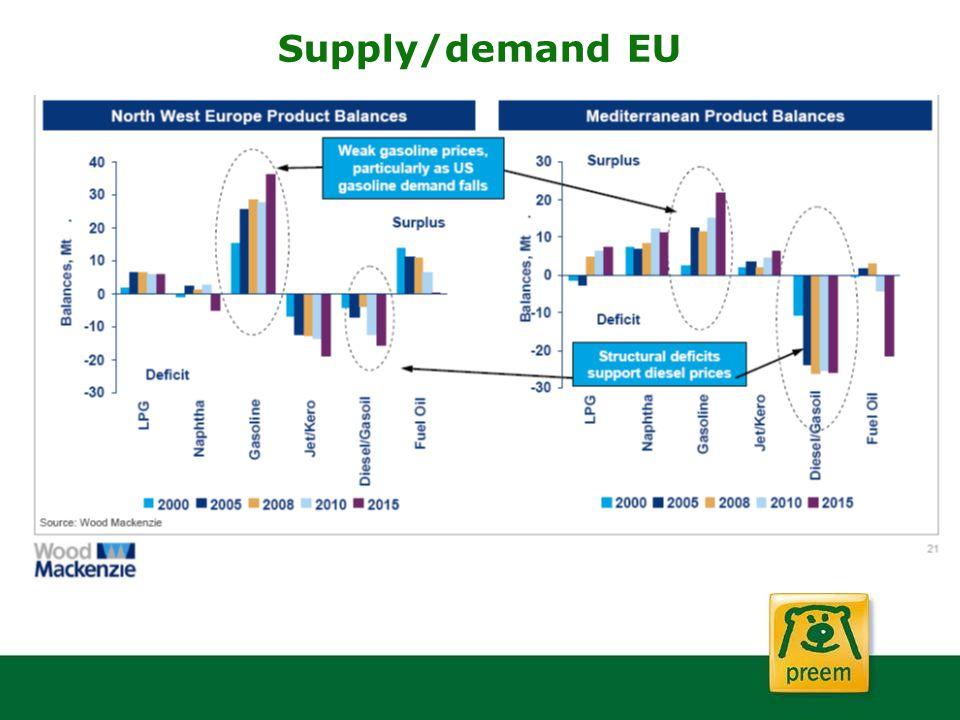 Supply/demand EU Purvin och gertz och woodmac har stora skillnader i volymer