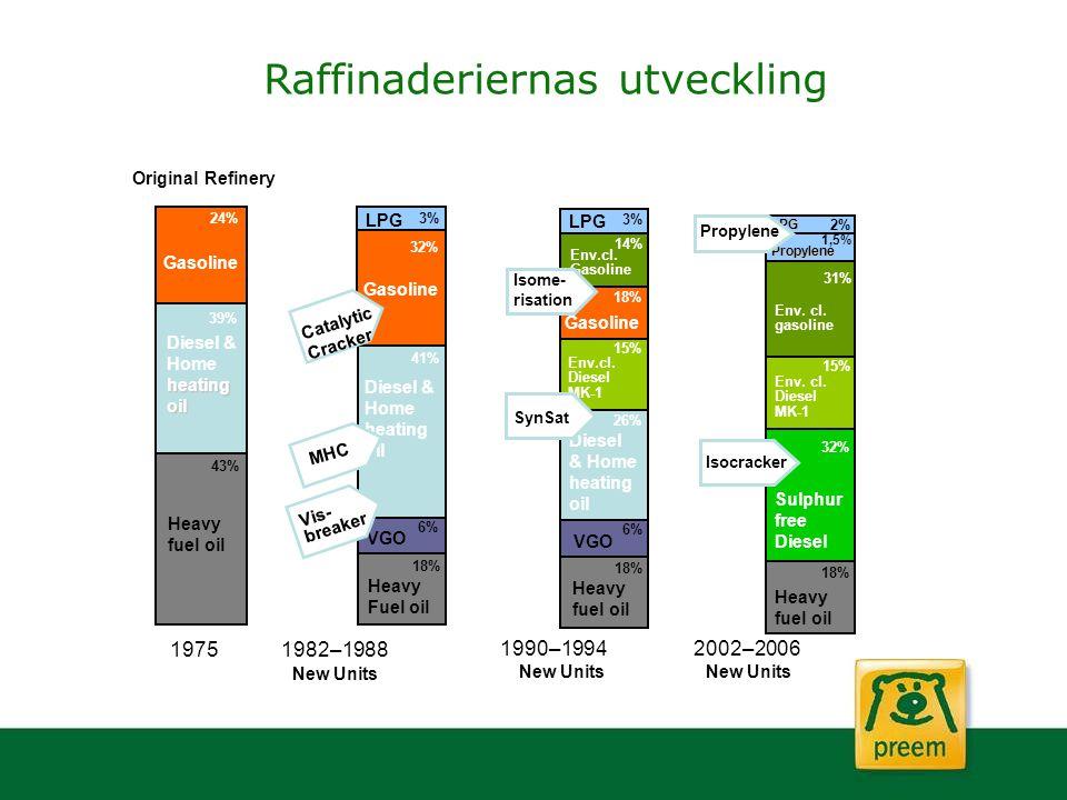 Raffinaderiernas utveckling