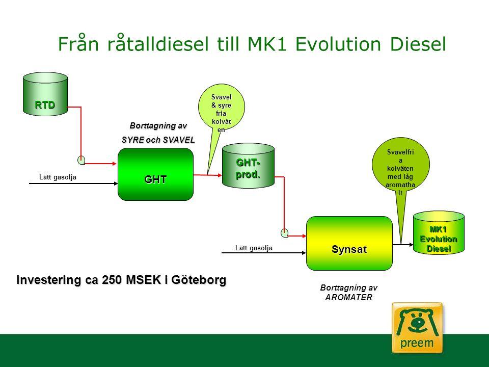Från råtalldiesel till MK1 Evolution Diesel