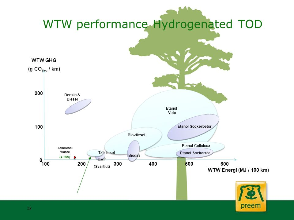 WTW performance Hydrogenated TOD