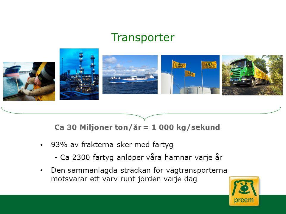 Transporter Ca 30 Miljoner ton/år = 1 000 kg/sekund