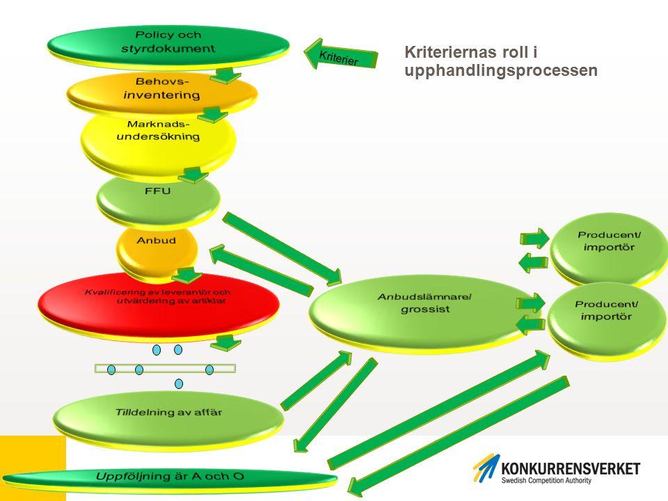 k Kriteriernas roll i upphandlingsprocessen