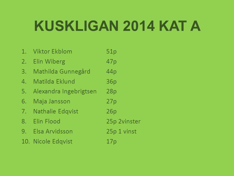 KUSKLIGAN 2014 KAT A Viktor Ekblom 51p Elin Wiberg 47p