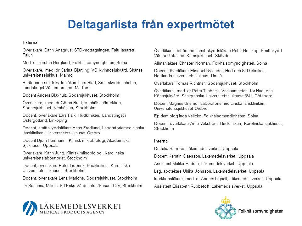 Deltagarlista från expertmötet