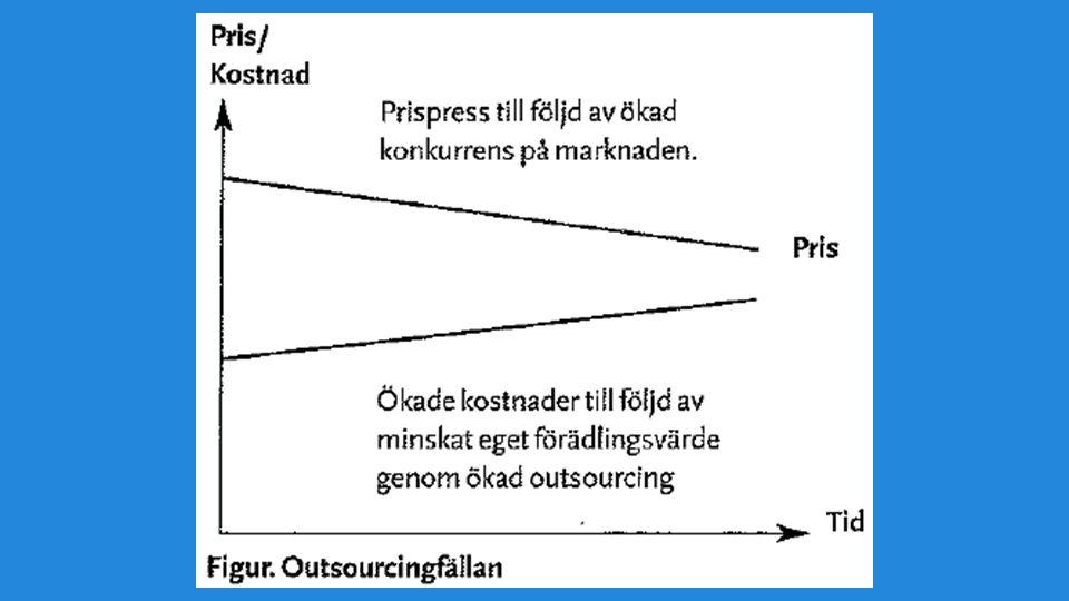 För litet eget förädlingsvärde → risk att bli klämd mellan fallande priser på slutprodukten och svårigheter att kompenera det med minskade kostnader till leverantörerna, speciellt om de man outsourcar till är större än en själv.