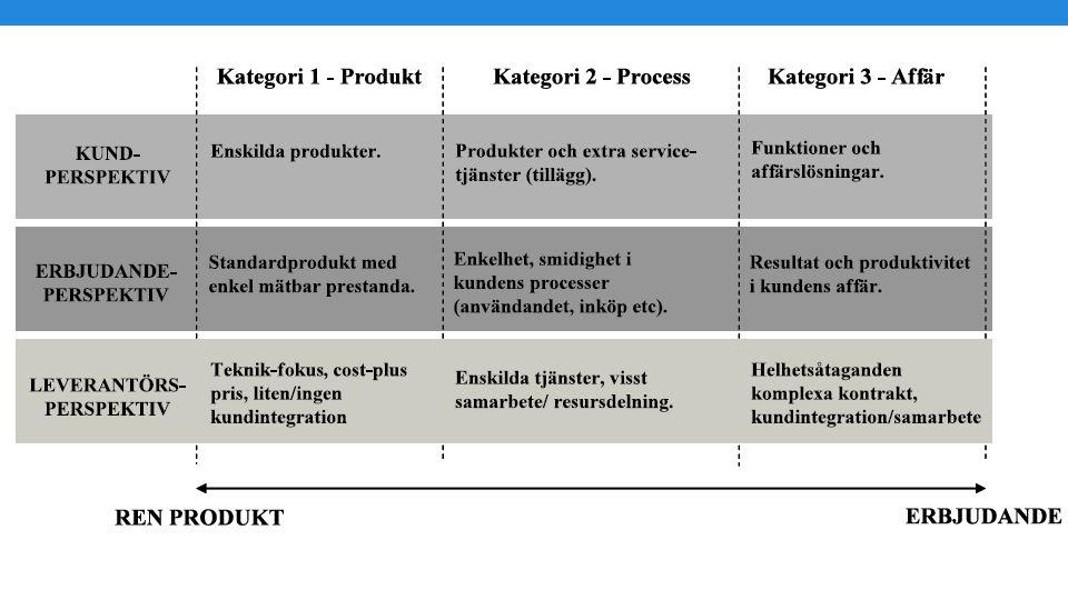 - Trend mot ökad tjänstefiering , tillverkning kvar som grund men bygger vidare med tjänster runt produkterna.
