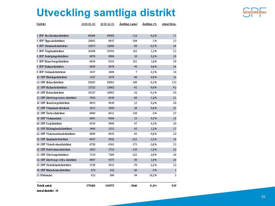 Utveckling samtliga distrikt
