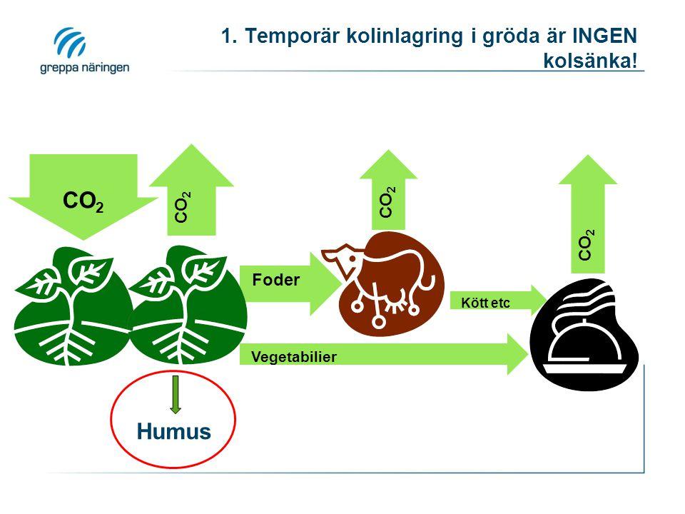 1. Temporär kolinlagring i gröda är INGEN kolsänka!