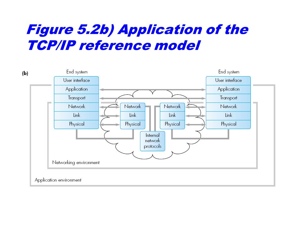 Figure 5.2b) Application of the TCP/IP reference model