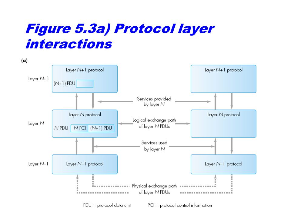 Figure 5.3a) Protocol layer interactions