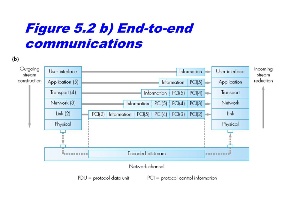 Figure 5.2 b) End-to-end communications