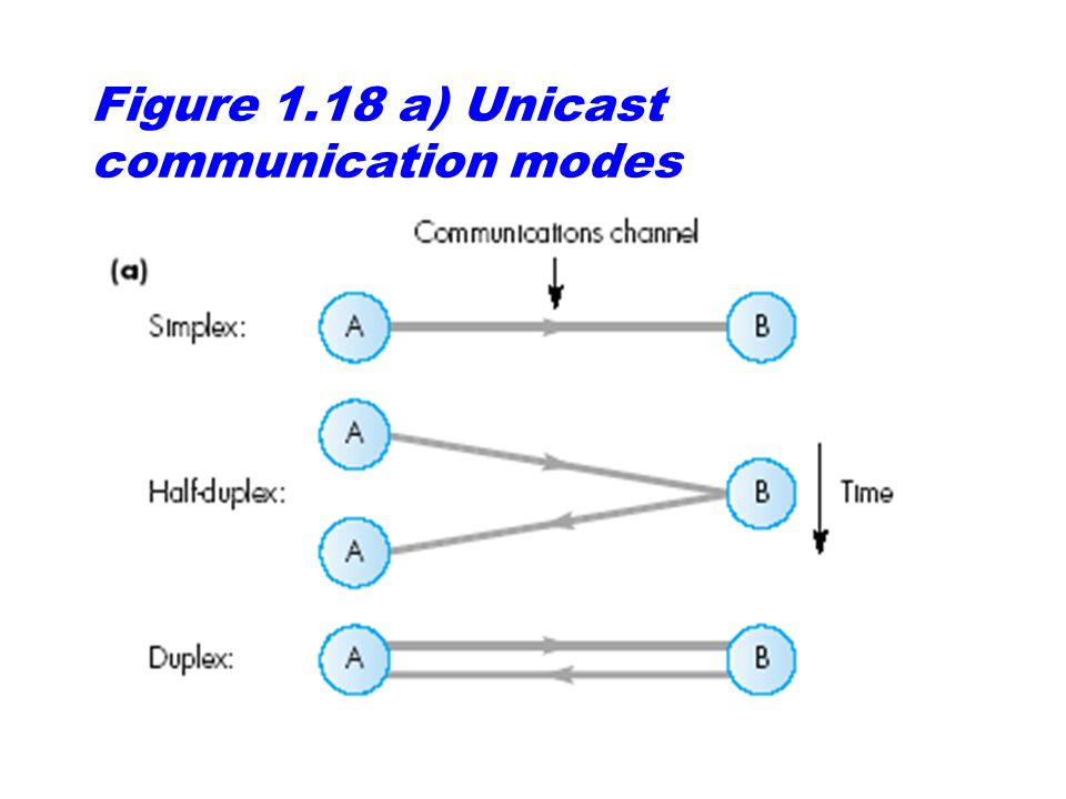 Figure 1.18 a) Unicast communication modes