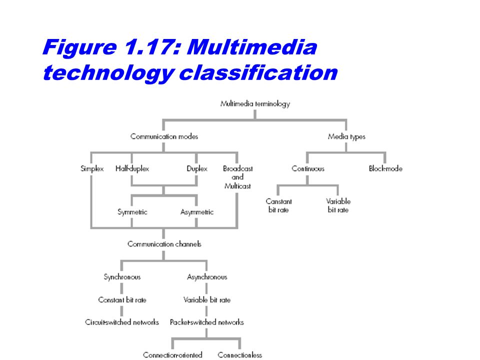 Figure 1.17: Multimedia technology classification