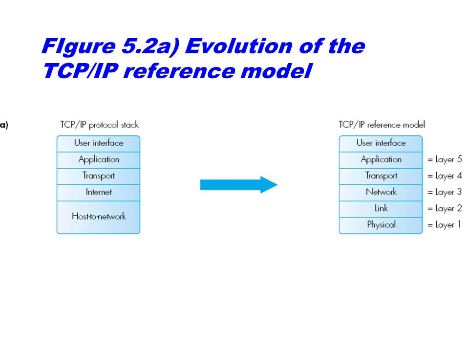 FIgure 5.2a) Evolution of the TCP/IP reference model