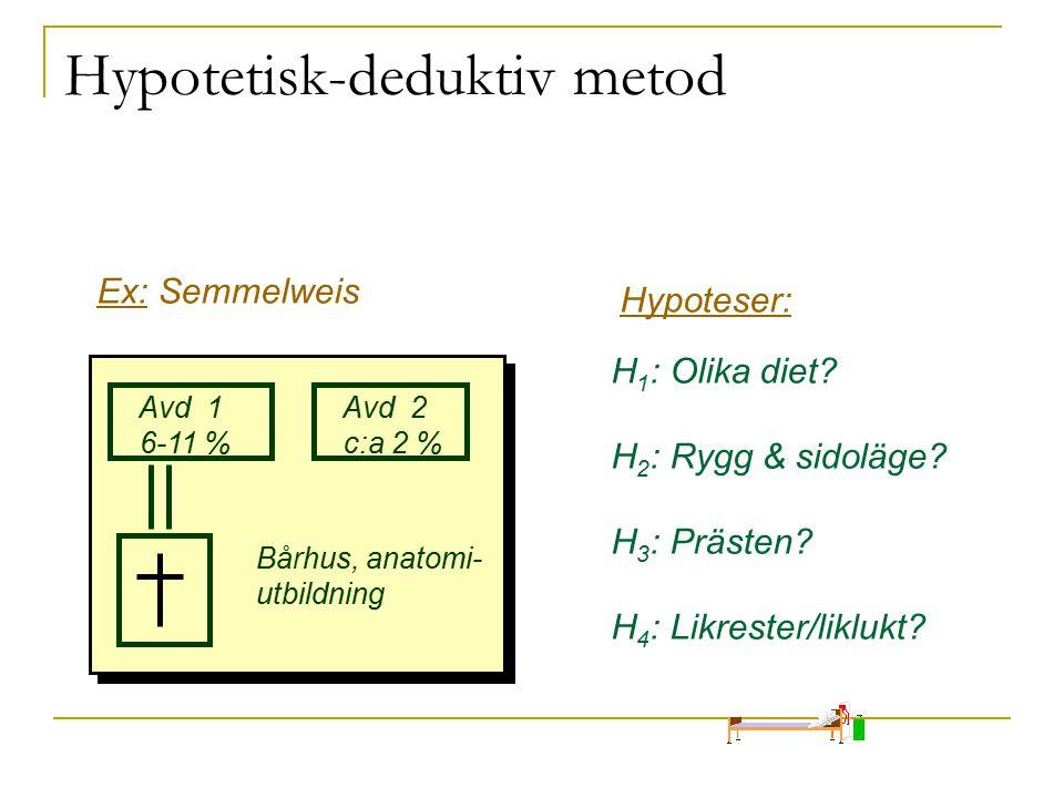 Hypotetisk-deduktiv metod