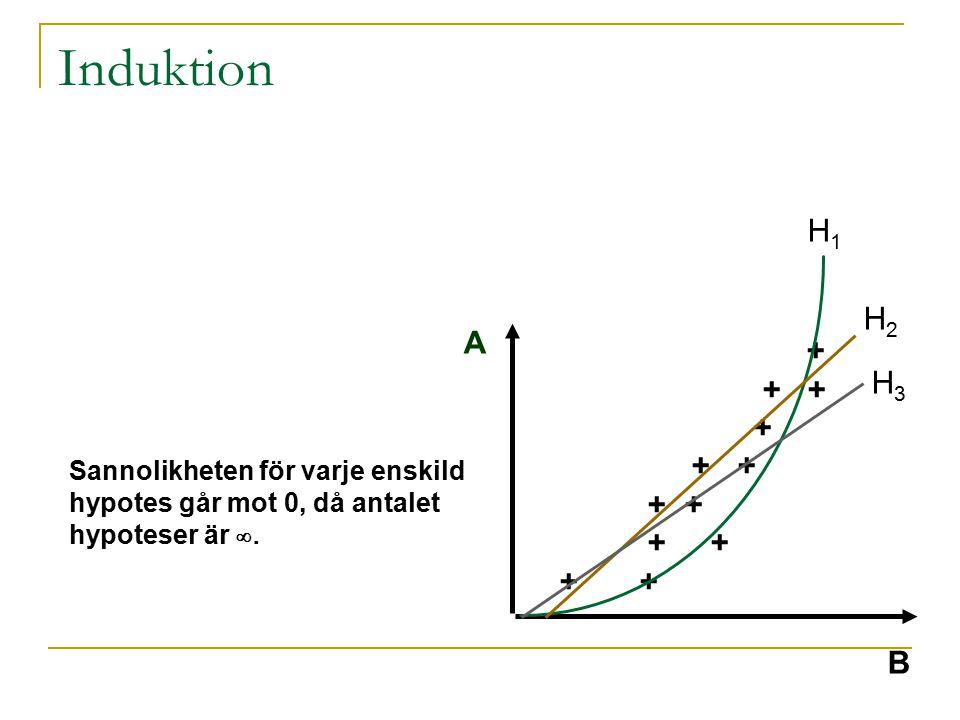 Induktion H1 H2 A + + + H3 + + + + + + B