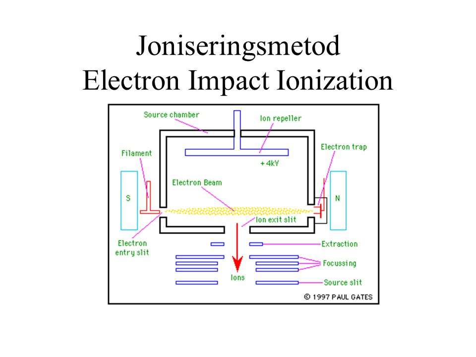 Joniseringsmetod Electron Impact Ionization