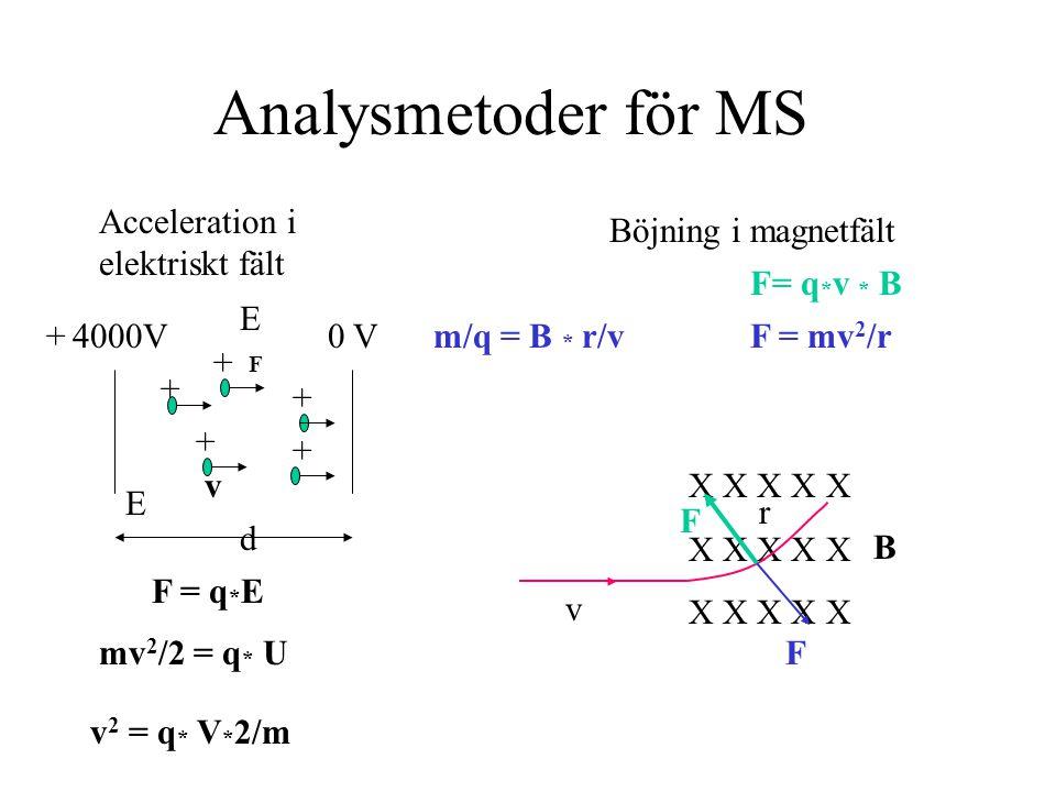 Analysmetoder för MS Acceleration i elektriskt fält
