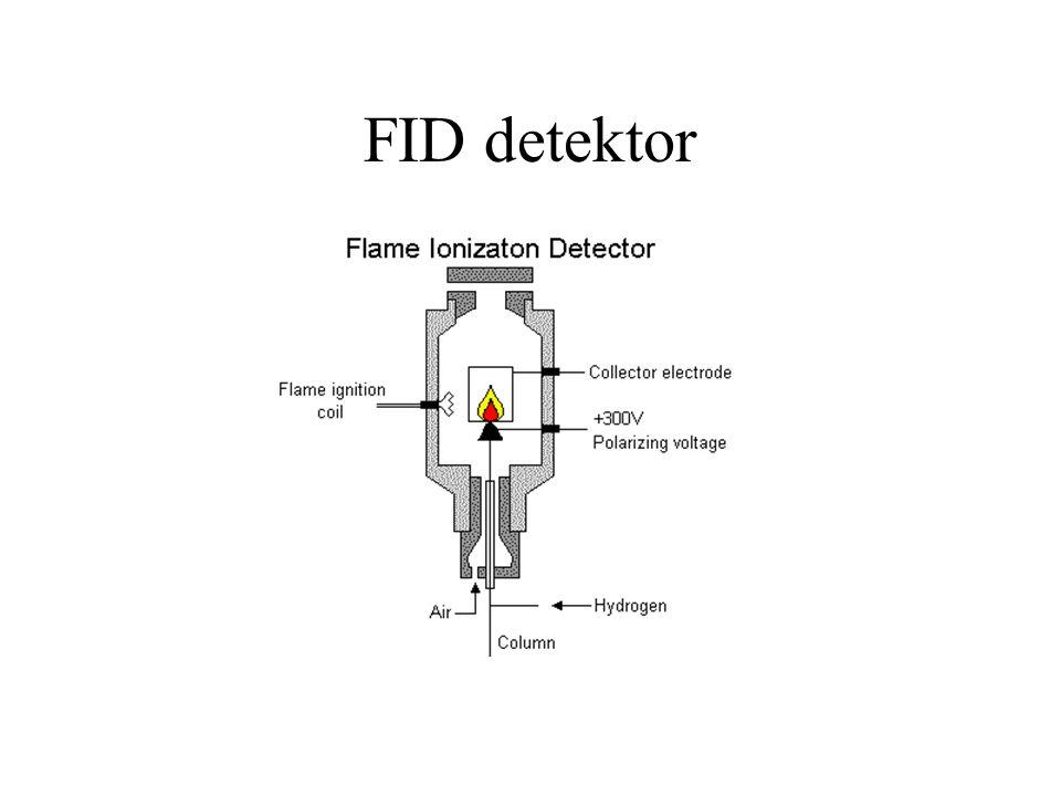 FID detektor