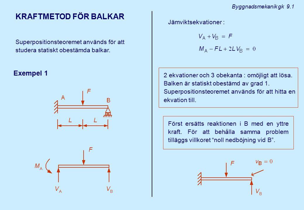 KRAFTMETOD FÖR BALKAR Exempel 1 Jämviktsekvationer :