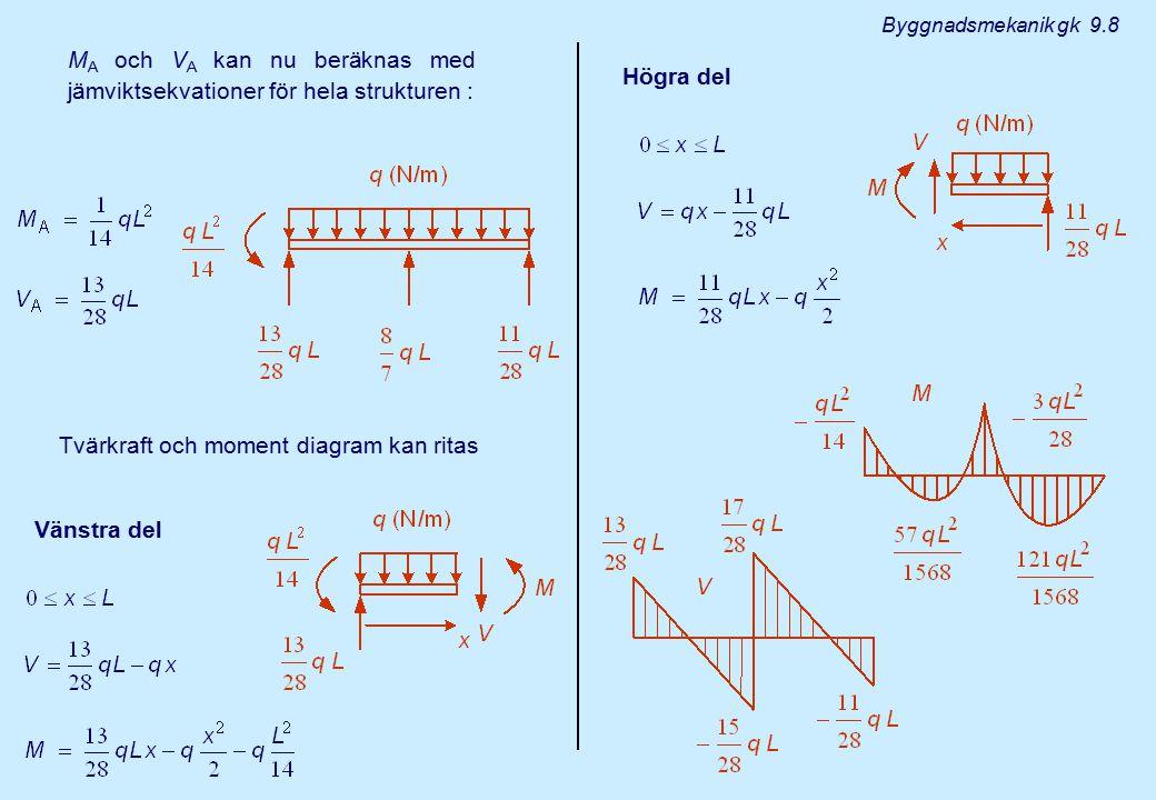 MA och VA kan nu beräknas med jämviktsekvationer för hela strukturen :