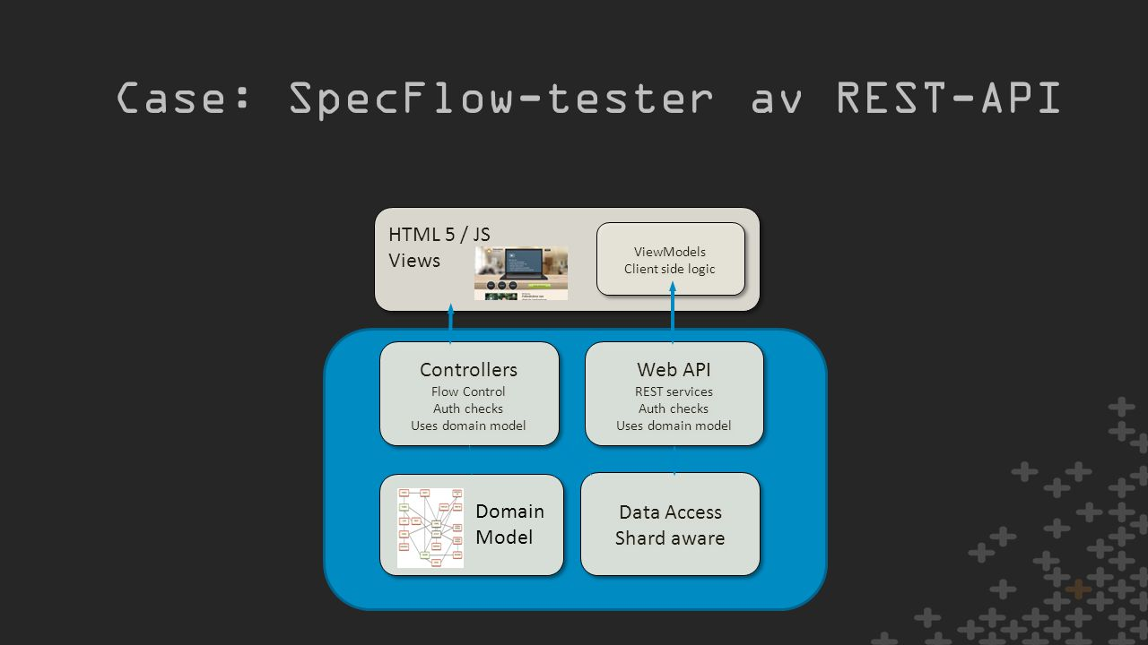 Case: SpecFlow-tester av REST-API