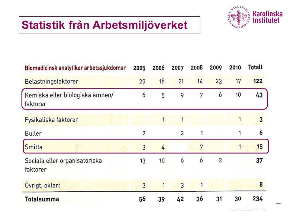 Statistik från Arbetsmiljöverket