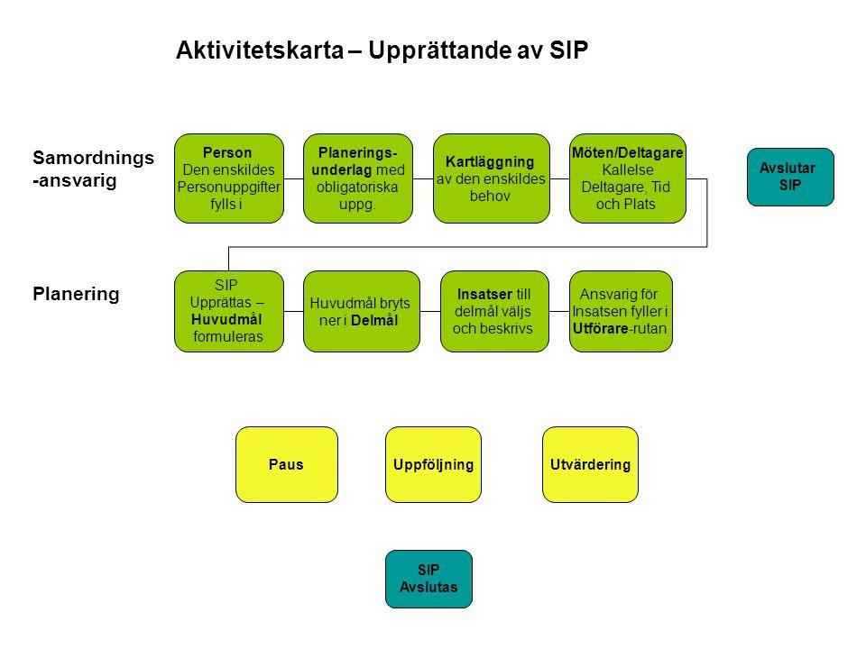 Aktivitetskarta – Upprättande av SIP
