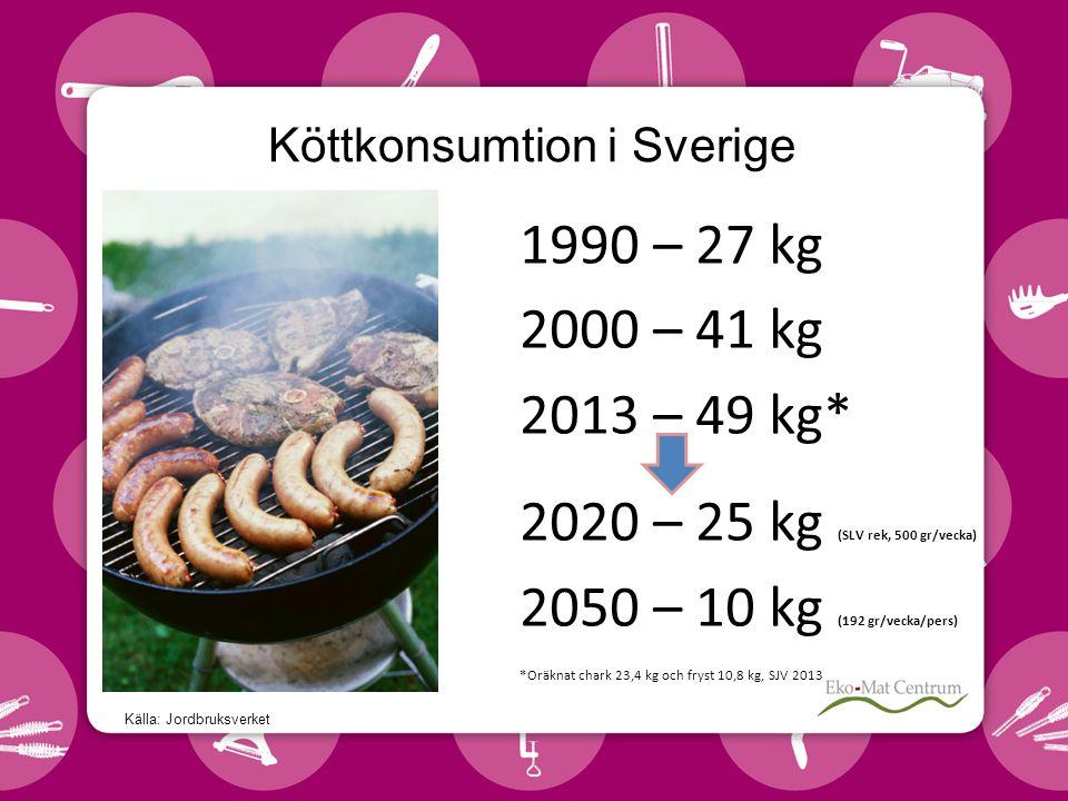 Köttkonsumtion i Sverige