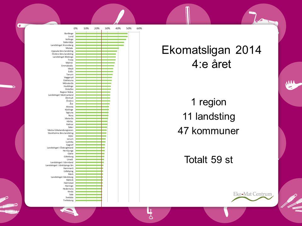 1 region 11 landsting 47 kommuner Totalt 59 st