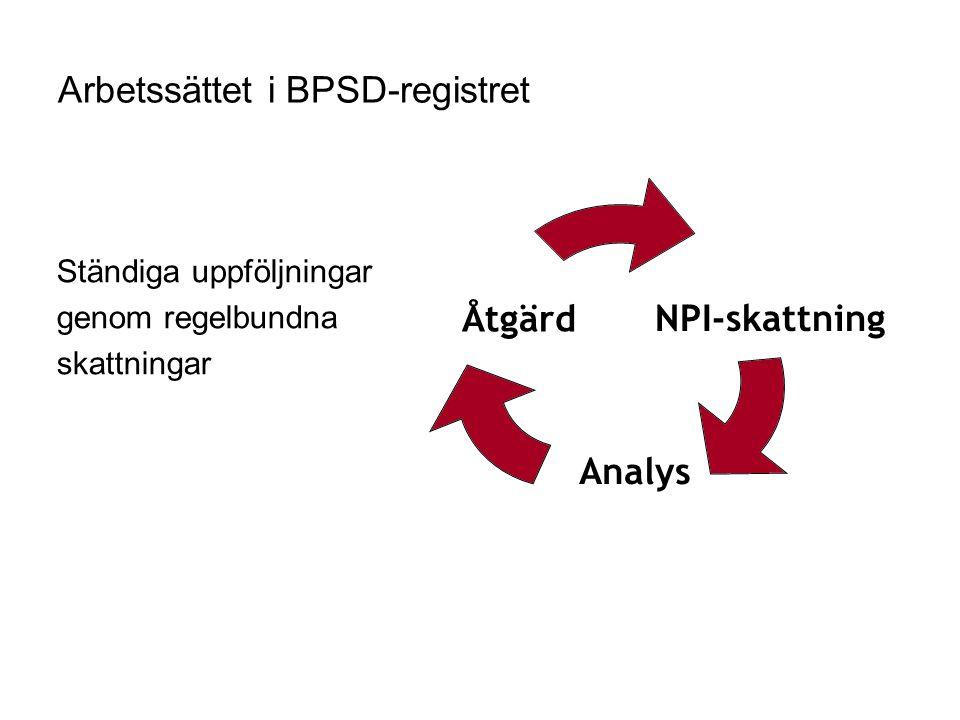 Arbetssättet i BPSD-registret