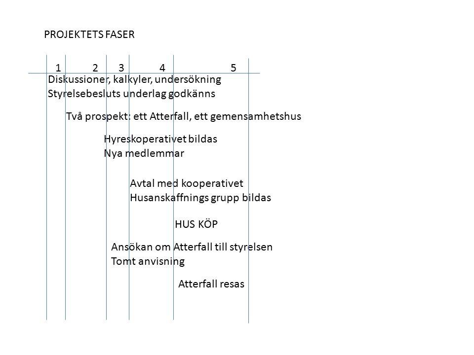PROJEKTETS FASER 1. 2. 3. 4. 5. Diskussioner, kalkyler, undersökning. Styrelsebesluts underlag godkänns.